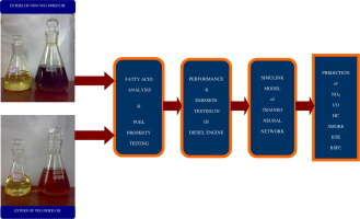 Biodiesel production and prediction of engine performance