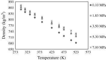 Densities of canola, jatropha and soapnut biodiesel at