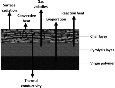 a review of fire processes modeling of combustible materials under rh sciencedirect com Johnson Outboard Wiring Diagram Johnson Wiring Harness Diagram