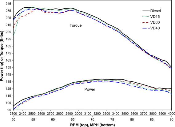 Diesel vehicle performance on unaltered waste soybean oil blended