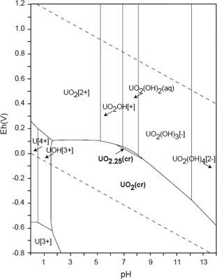 Thorium pourbaix diagram online schematic diagram solvent extraction separation of uranium vi and thorium iv with rh sciencedirect com cu pourbaix diagram zinc pourbaix diagram ccuart Image collections
