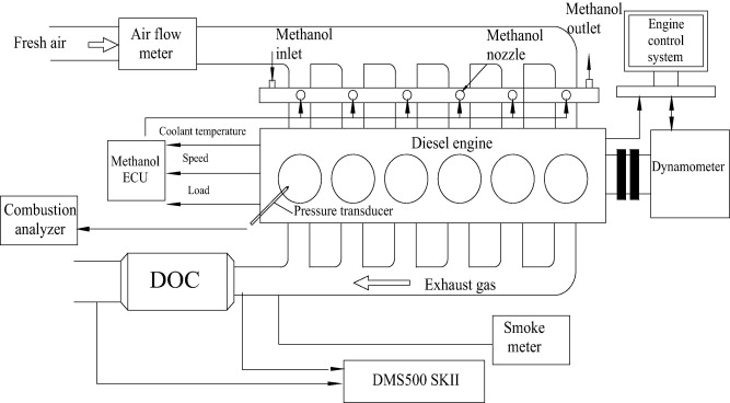 Reduction of PM emissions from a heavy-duty sel engine with ... on engine anatomy, engine animation, engine system, engine components, engine head, engine motor runs, engine bearings, engine breakdown, engine block, engine valves, engine layout, engine cylinder, engine intake, engine compartment, engine lifters, engine drawing, engine blueprint, engine parts, engine cutaway, engine displacement,