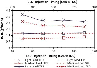 Effects of direct injection timing of ethanol fuel on engine