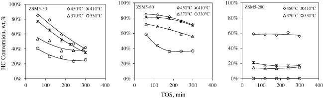 Neat dimethyl ether conversion to olefins (DTO) over HZSM-5