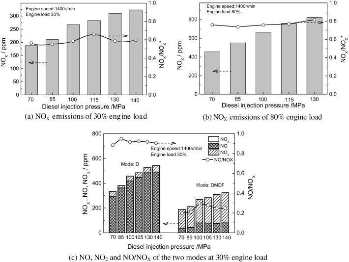 Effects of diesel injection pressure on the performance and