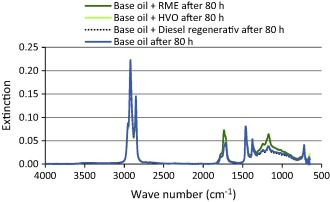 Aging studies of biodiesel and HVO and their testing as neat fuel