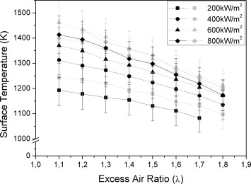Experimental investigation of a radiant porous burner performance ...