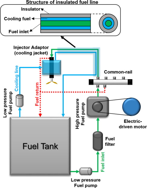 Effects of diesel fuel temperature on fuel flow and spray