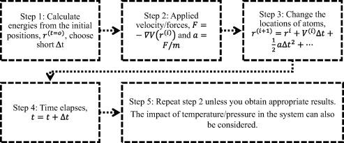 Molecular dynamics simulation of physicochemical properties