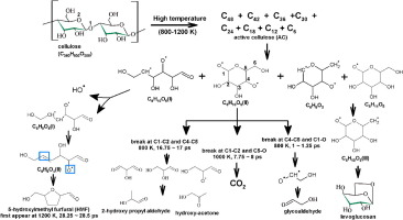 Initial reaction mechanisms of cellulose pyrolysis revealed