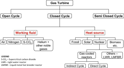 Closed Cycle Gas Turbine For Power Generation A State Of The Art