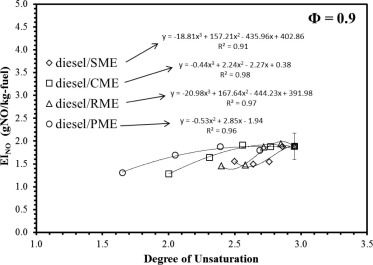 Effects Of Degree Of Fuel Unsaturation On Nox Emission From