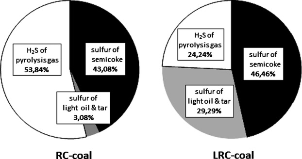 analytical methods for coal and coal products karr clarence jr