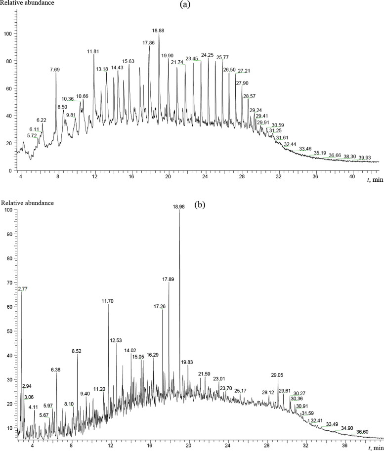 Rheological comparison of light and heavy crude oils