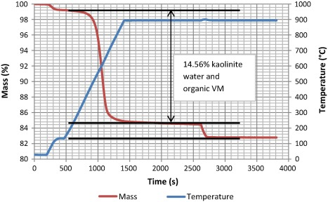 Proximate and ultimate analysis correction for kaolinite-rich ...