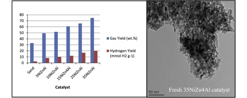 Promoting hydrogen production and minimizing catalyst