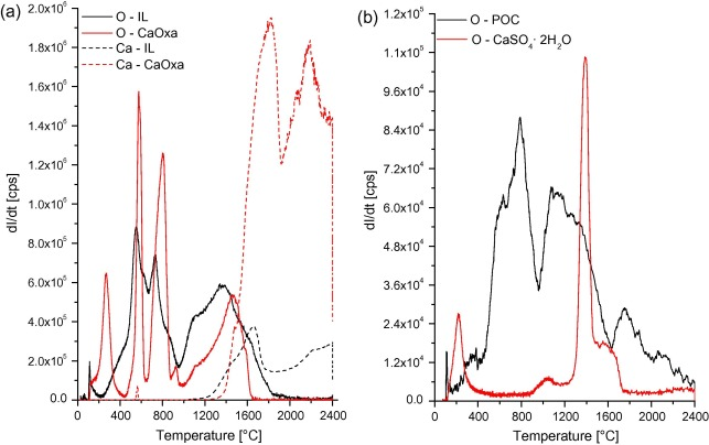 Direct determination of organic and inorganic oxygen in coals from ...