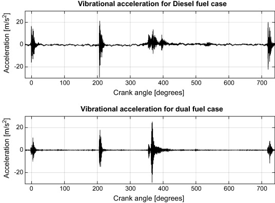Time and frequency analyses of dual-fuel engine block