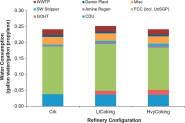 Estimation of U S  refinery water consumption and allocation