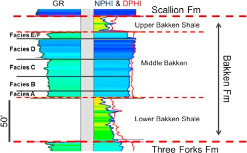 Nanoscale pore structure characterization of the Bakken shale in the