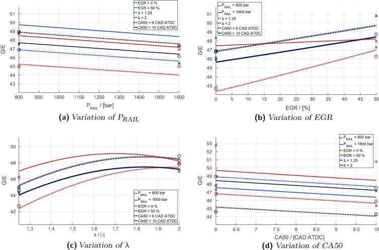 Experimental investigation of methanol compression ignition