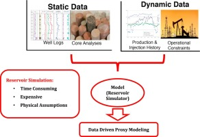 Developing a robust proxy model of CO2 injection: Coupling