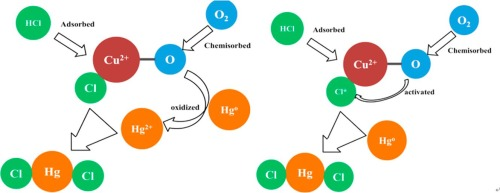 Cu-BTC as a novel material for elemental mercury removal from