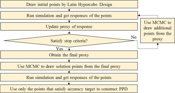 Application of proxy-based MCMC and EDFM to history match a