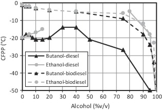 Cold flow and filterability properties of n-butanol and