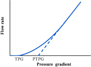 The threshold pressure gradient effect in the tight