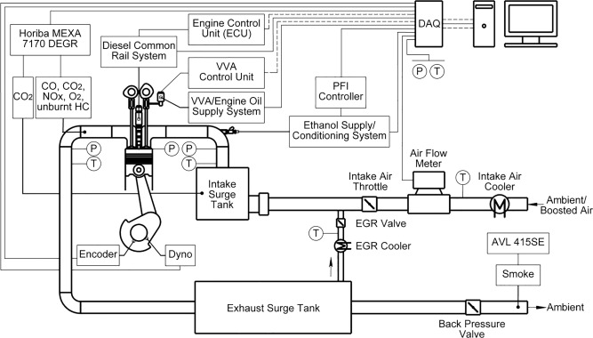 High efficiency ethanol-diesel dual-fuel combustion: A