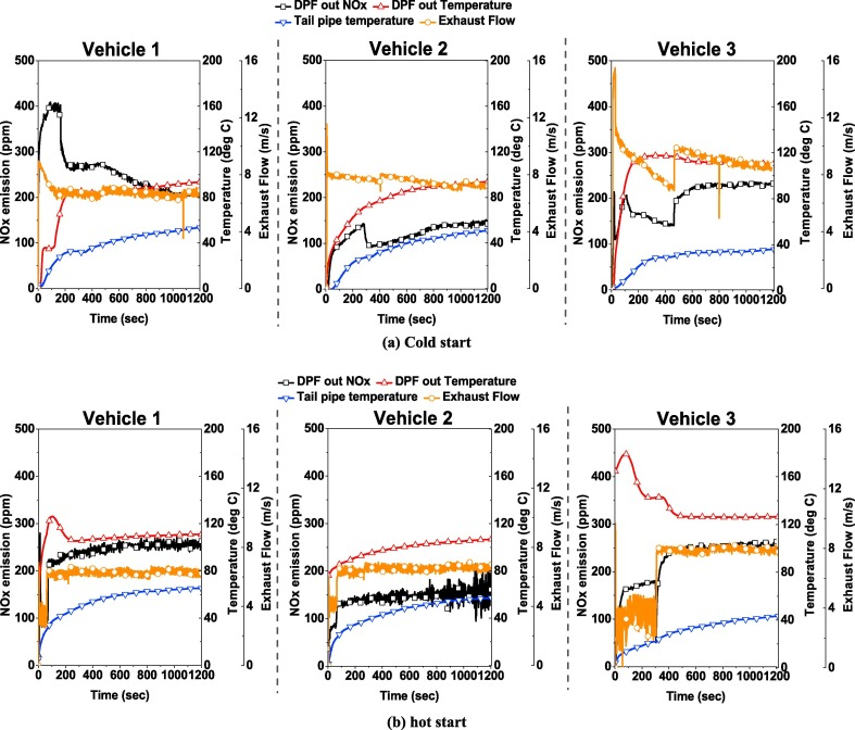 Comparative study on low ambient temperature regulated