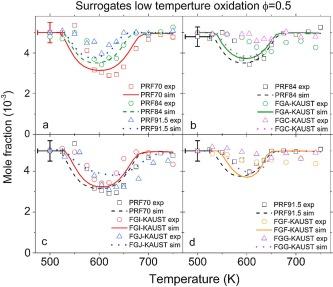 Exploring gasoline oxidation chemistry in jet stirred reactors