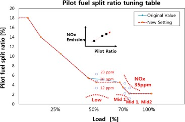 Demonstration of a gas turbine combustion-tuning method and
