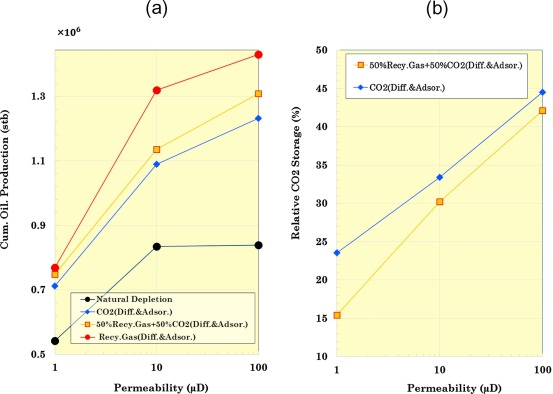 Evaluation of carbon dioxide storage and miscible gas EOR in