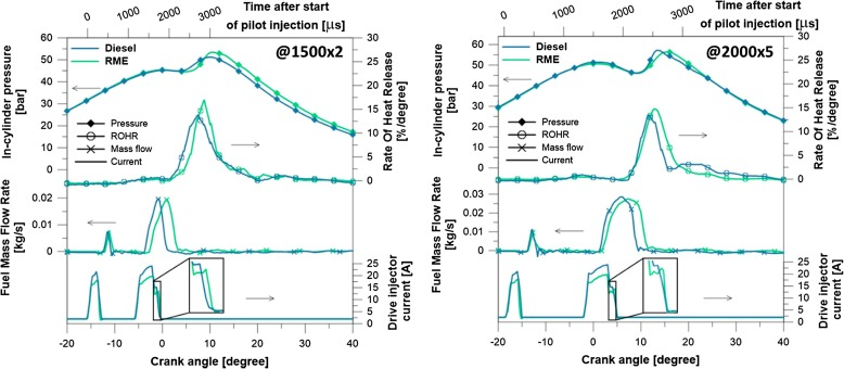Characterization of pure and blended biodiesel spray in a