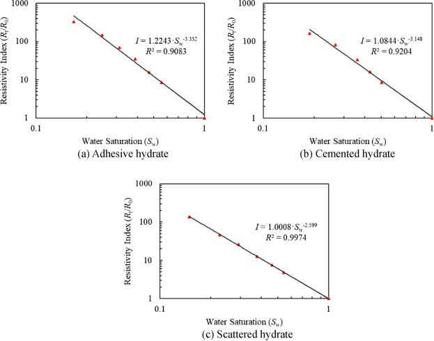 Developing a new hydrate saturation calculation model for