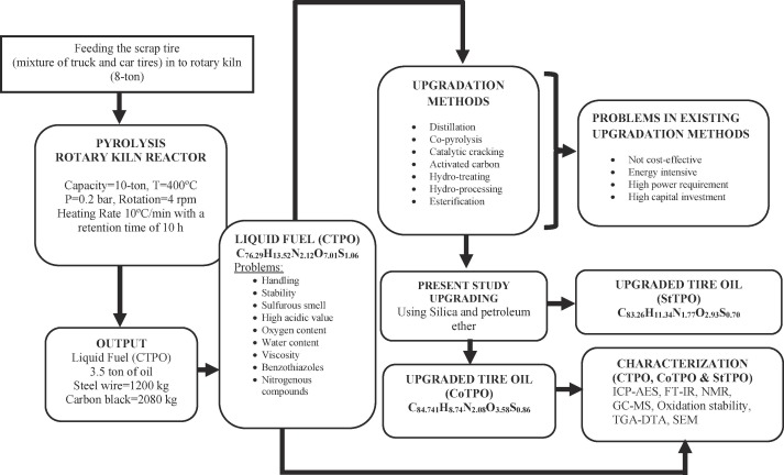 Characterization and upgradation of crude tire pyrolysis oil