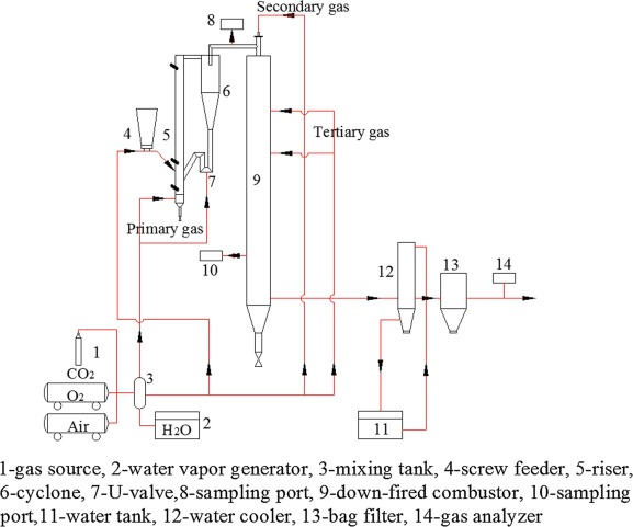 NO emissions under pulverized char combustion in O2/CO2/H2O ... on