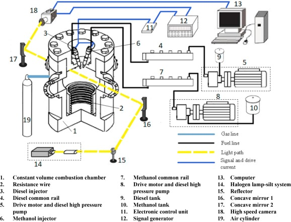 Combustion characteristics of high pressure direct-injected methanol