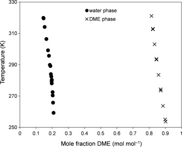 The use of dimethyl ether as an organic extraction solvent