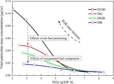 Experimental study on combustion and emission