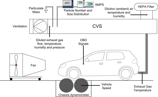 Effects of fuel properties on particulate emissions of diesel cars