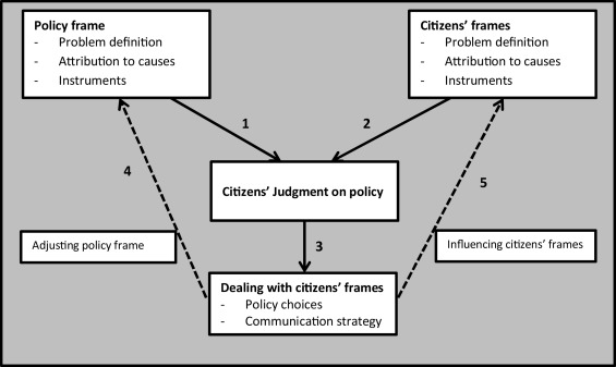 Scenario planning meets frame analysis: Using citizens\' frames as ...