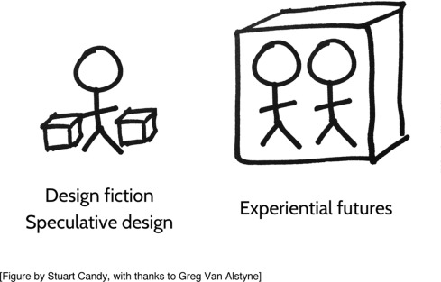 Designing An Experiential Scenario The People Who Vanished Sciencedirect