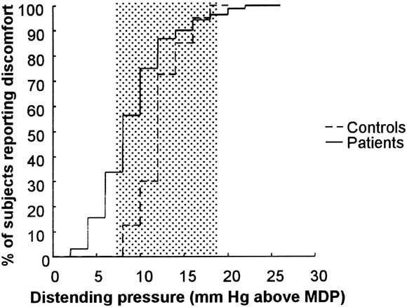 Using The Lower Range Of Relative Pressure Threshold As A Cut Off (mean −2  SD), 55 Patients (34%) Had Hypersensitivity To Gastric Distention (Figure  3).