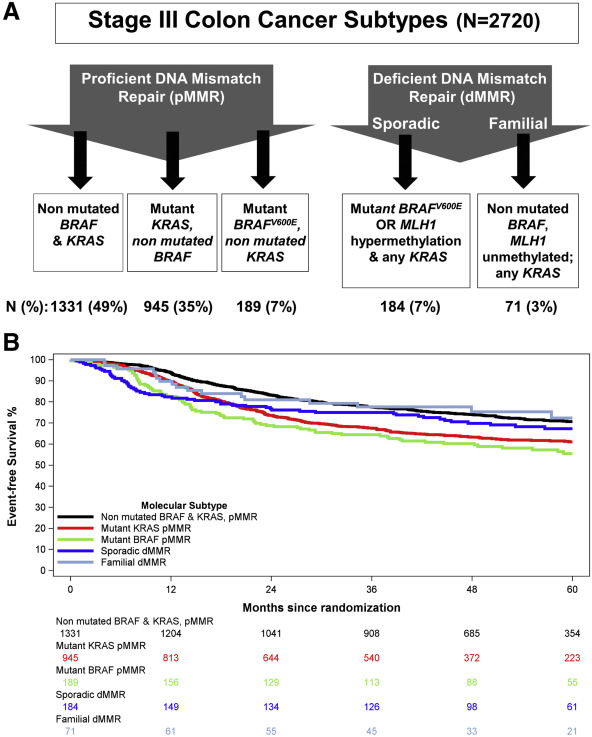 Molecular Markers Identify Subtypes Of Stage Iii Colon Cancer Associated With Patient Outcomes Sciencedirect