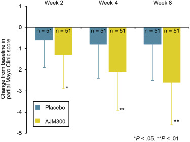 Safety and Efficacy of AJM300, an Oral Antagonist of α4