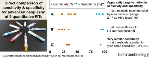 Direct Comparison Of Diagnostic Performance Of 9 Quantitative Fecal Immunochemical Tests For Colorectal Cancer Screening Sciencedirect