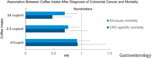 Association Between Coffee Intake After Diagnosis Of Colorectal Cancer And Reduced Mortality Sciencedirect